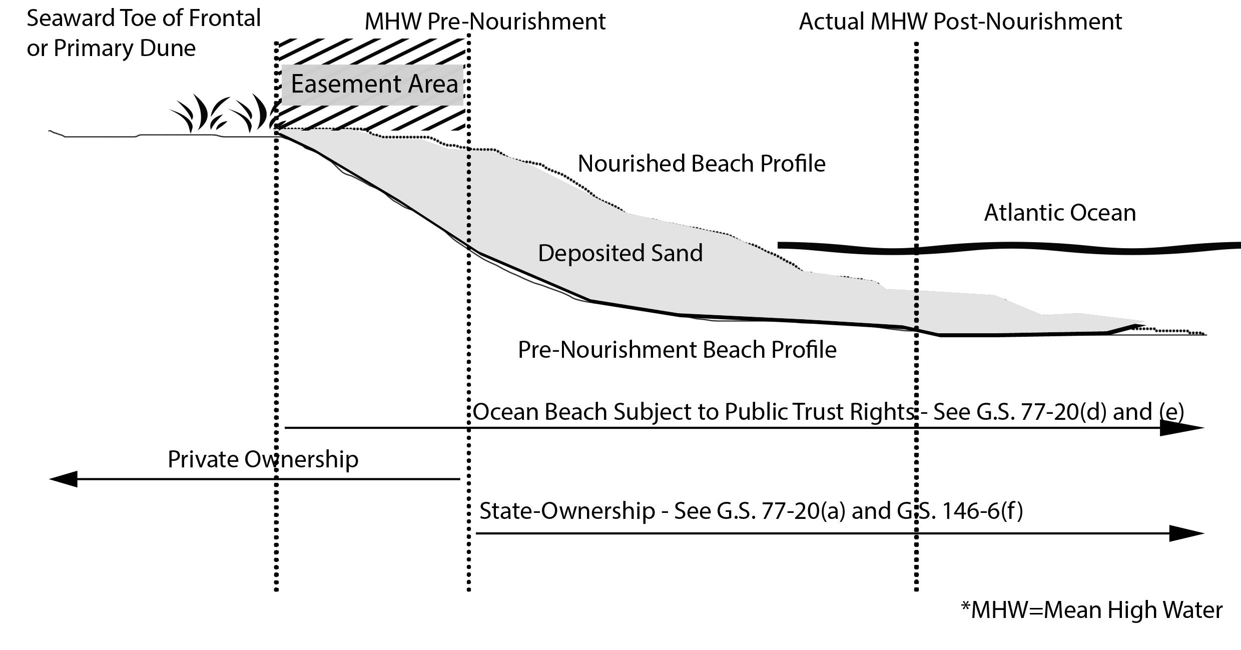 Beach Nourishment Diagram