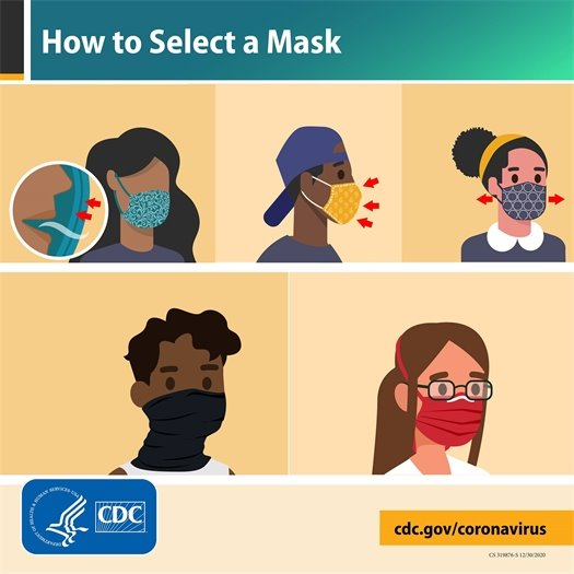 How to select a mask from the CDC.